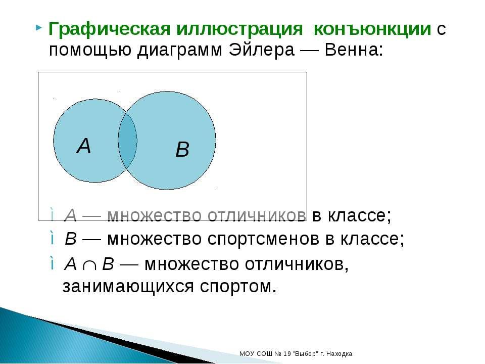 Графическая иллюстрация конъюнкции с помощью диаграмм Эйлера — Венна: A — мно...