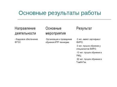 Основные результаты работы Направление деятельности Основные мероприятия Резу...