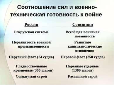 Соотношение сил и военно-техническая готовность к войне Россия Союзники Рекру...