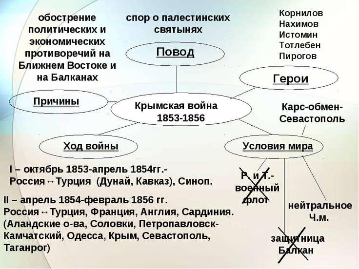 Крымская война 1853-1856 Причины Повод Герои Ход войны Условия мира Р. и Т.-в...