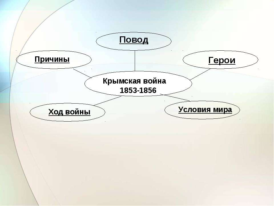 Крымская война 1853-1856 Причины Повод Герои Ход войны Условия мира