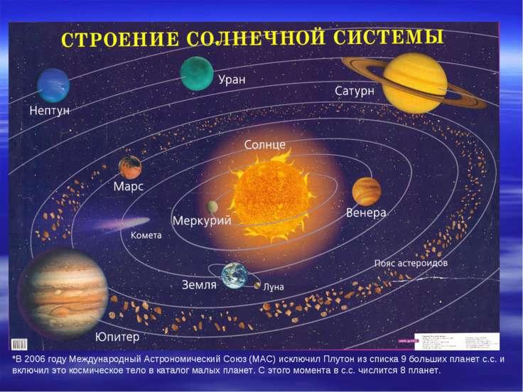 *В 2006 году Международный Астрономический Союз (МАС) исключил Плутон из спис...