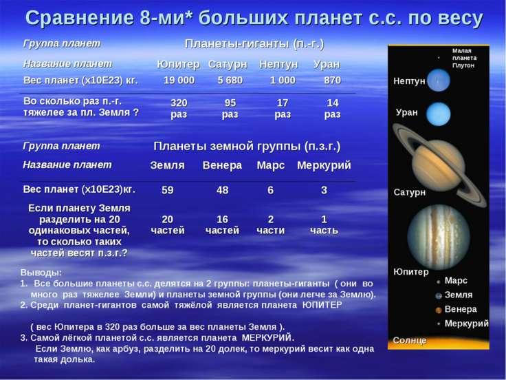 Сравнение 8-ми* больших планет с.с. по весу Выводы: Все большие планеты с.с. ...