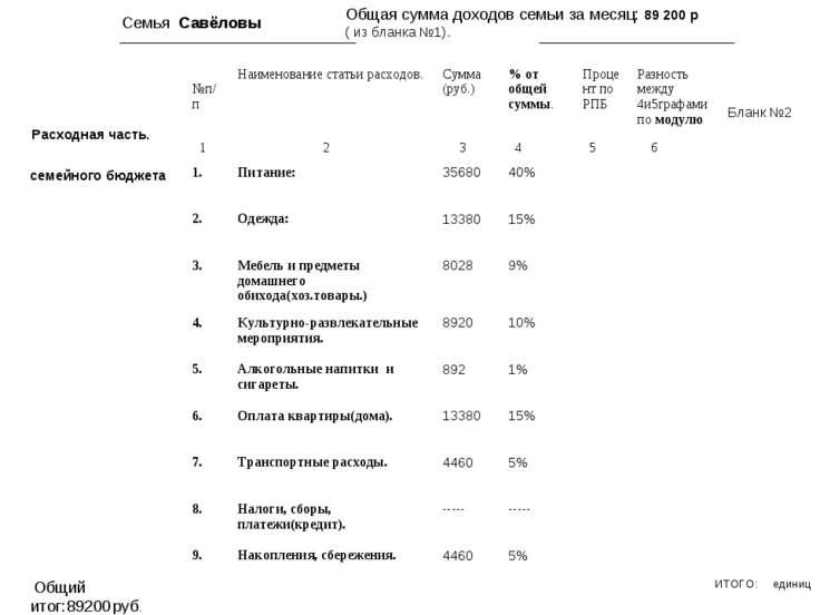 Семья Савёловы Общая сумма доходов семьи за месяц: 89 200 р ( из бланка №1). ...