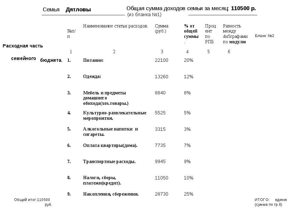 Семья Дятловы Общая сумма доходов семьи за месяц: 110500 р. (из бланка №1) ИТ...