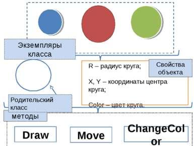 Draw Move ChangeColor Экземпляры класса Свойства объекта методы Родительский ...
