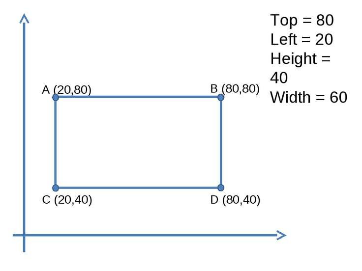 Top = 80 Left = 20 Height = 40 Width = 60 A (20,80) B (80,80) D (80,40) C (20...