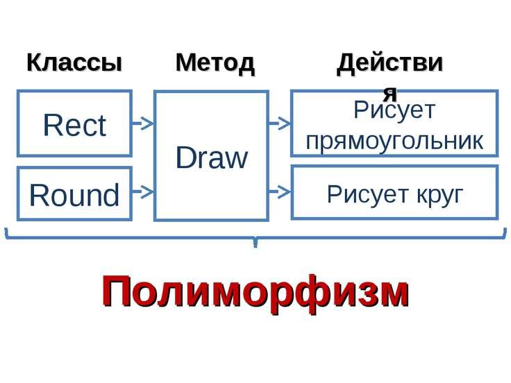 Rect Round Draw Рисует прямоугольник Рисует круг Классы Метод Действия Полимо...