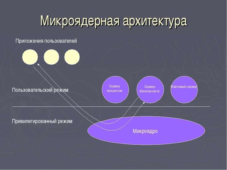 Микроядерная архитектура Привилегированный режим Пользовательский режим Микро...