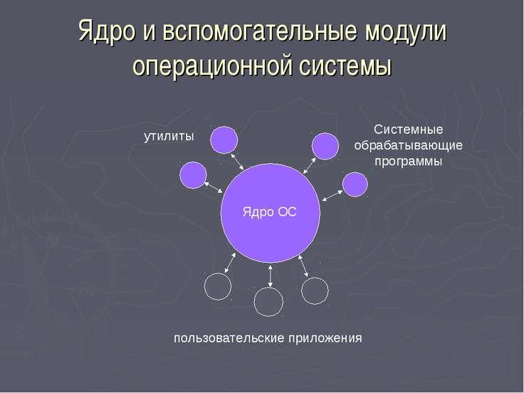 Ядро и вспомогательные модули операционной системы Ядро ОС утилиты Системные ...