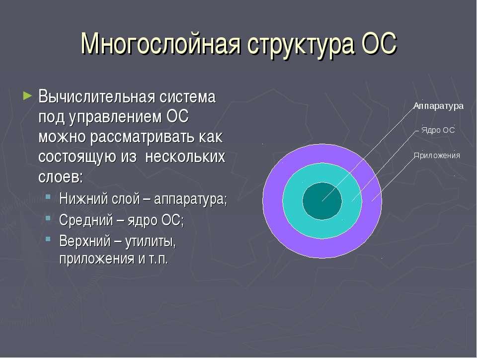 Многослойная структура ОС Вычислительная система под управлением ОС можно рас...