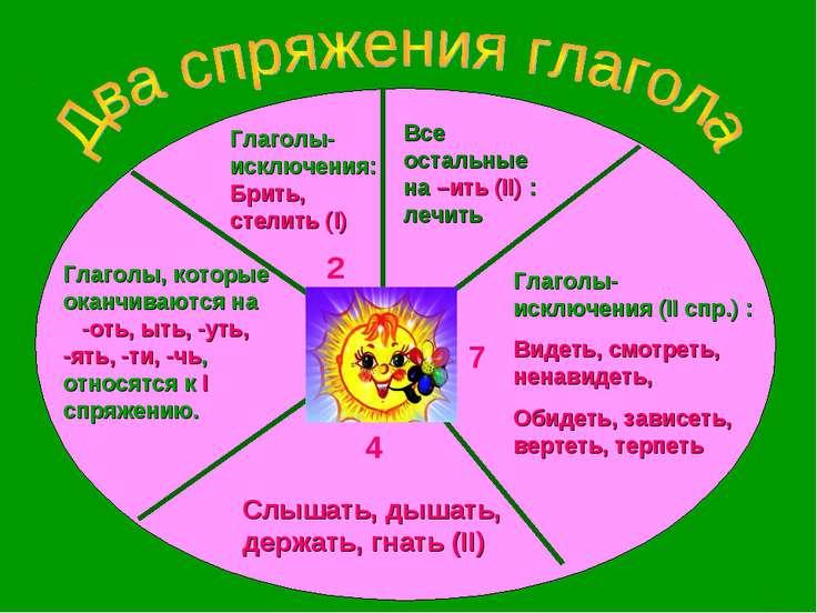 Все остальные на –ить (II) : лечить 7 Глаголы- исключения (II спр.) : Видеть,...