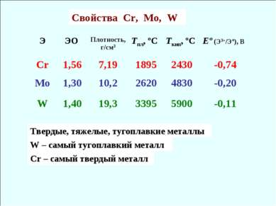 Cвойства Cr, Mo, W Твердые, тяжелые, тугоплавкие металлы W – самый тугоплавки...