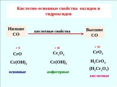 Кислотно-основные свойcтва оксидов и гидроксидов CrO Cr(OH)2 основные Cr2O3 C...