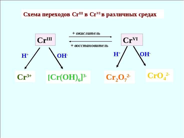 CrIII CrVI Cr3+ [Cr(OH)6]3- Cr2O72- CrO42- H+ H+ OH- OH- Схема переходов CrII...