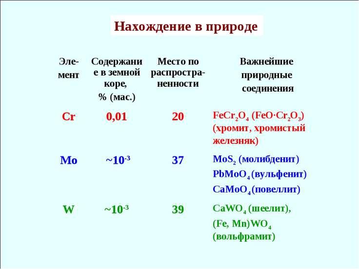 Нахождение в природе Эле- мент Содержание в земной коре, % (мас.) Место по ра...