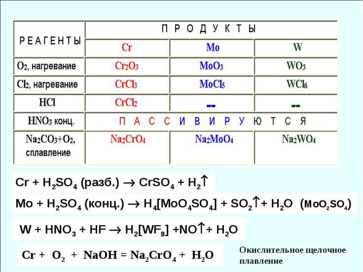 Cr + H2SO4 (разб.) СrSO4 + H2 Mo + H2SO4 (конц.) H4[MoO4SO4] + SO2 + H2O (MoO...