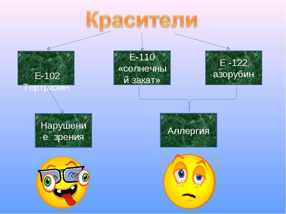 Е-102 Тертразин Е-110 «солнечный закат» Е -122 азорубин Нарушение зрения Алле...