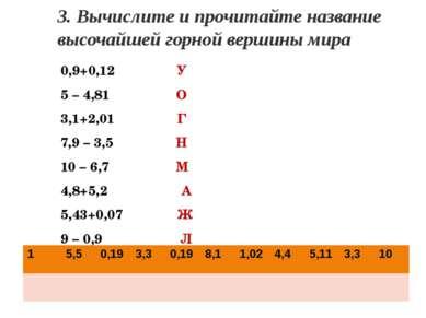3. Вычислите и прочитайте название высочайшей горной вершины мира 0,9+0,12 У ...