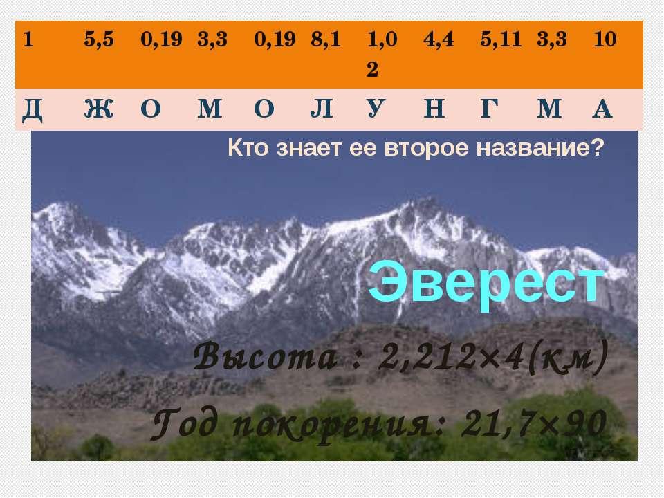Кто знает ее второе название? Эверест Высота : 2,212×4(км) Год покорения: 21,...
