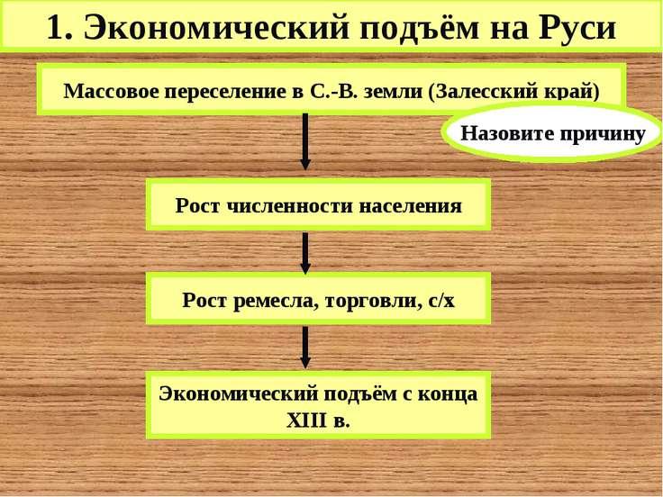 1. Экономический подъём на Руси Массовое переселение в С.-В. земли (Залесский...