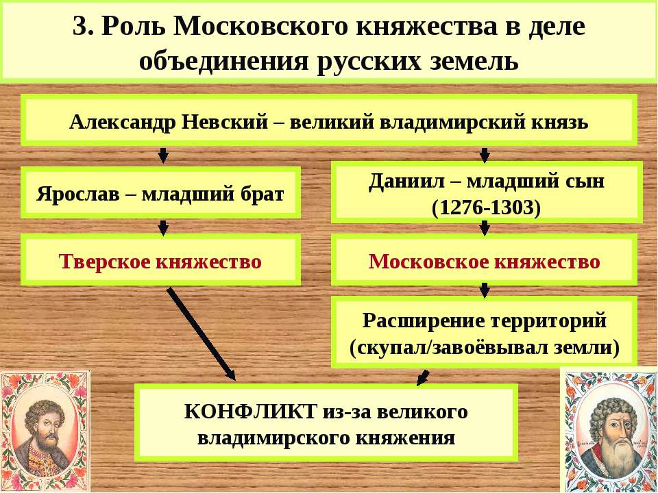3. Роль Московского княжества в деле объединения русских земель Даниил – млад...