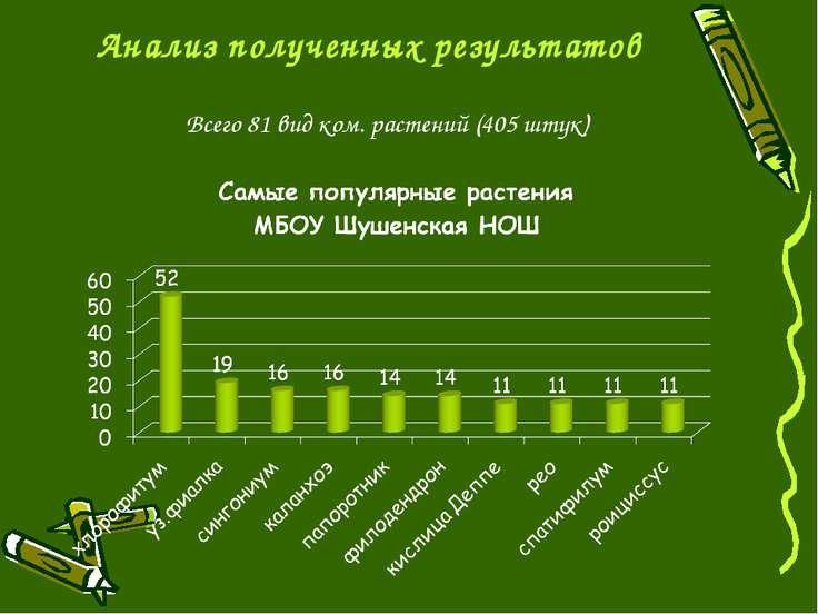 Анализ полученных результатов Всего 81 вид ком. растений (405 штук)