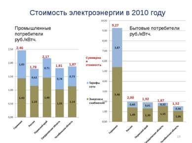 Стоимость электроэнергии в 2010 году Суммарная стоимость *