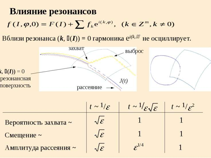 Влияние резонансов Вблизи резонанса (k, w(I)) = 0 гармоника ei(k,j) не осцилл...