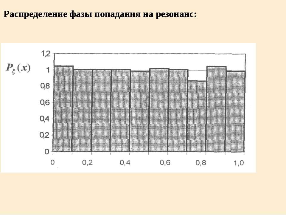 Распределение фазы попадания на резонанс: