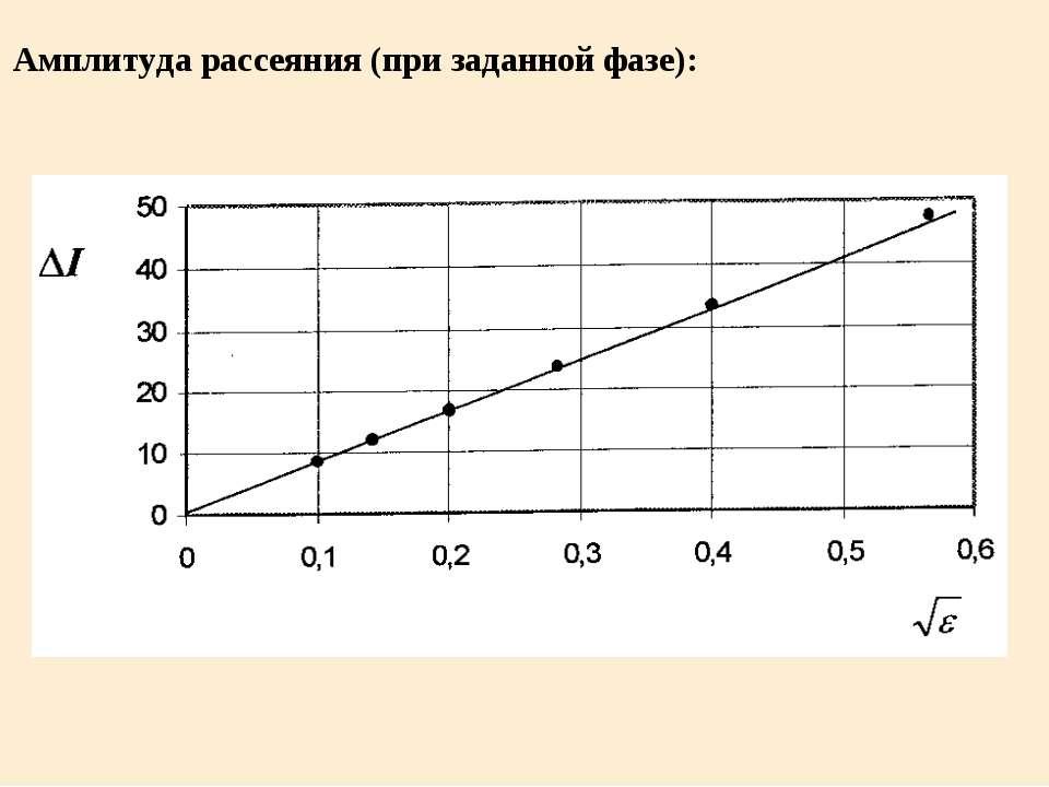 Амплитуда рассеяния (при заданной фазе):
