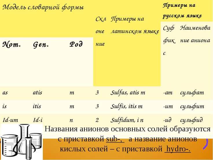 Названия анионов основных солей образуются с приставкой sub-, а название анио...