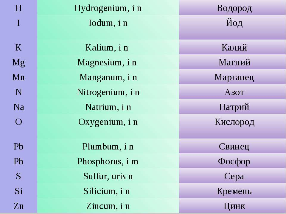 H Hydrogenium, i n Водород I Iodum, i n Йод K Kalium, i n Калий Mg Magnesium,...