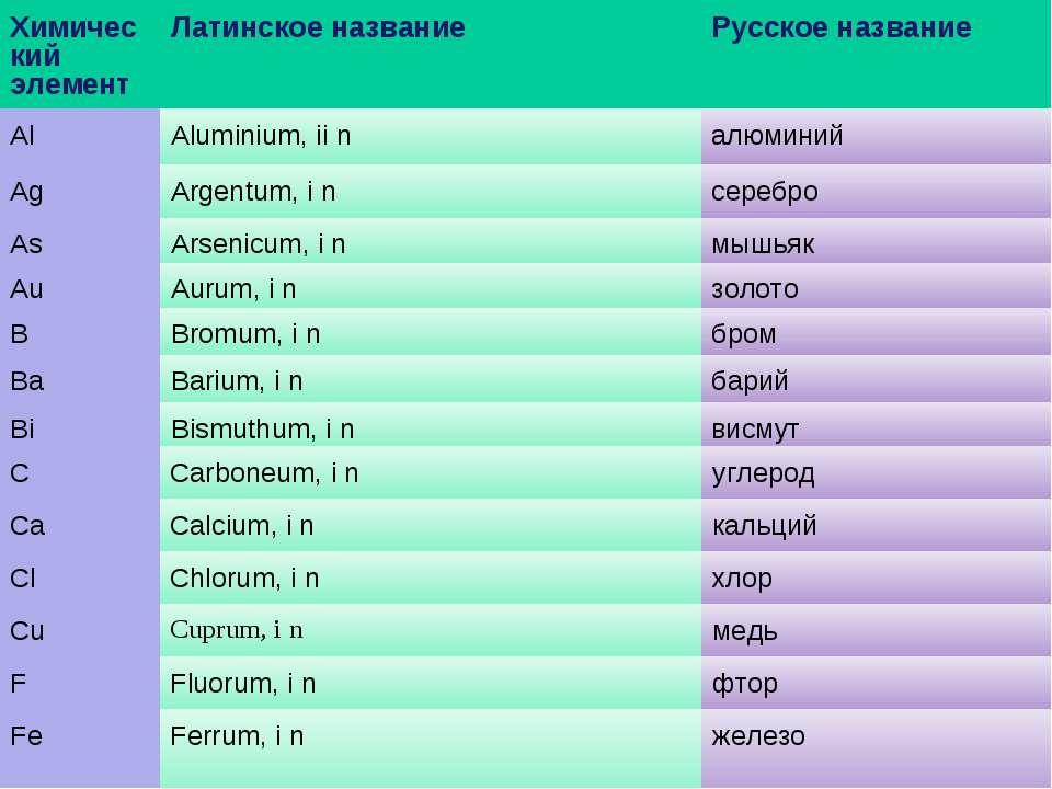 Химический элемент Латинское название Русское название Al Aluminium, ii n алю...
