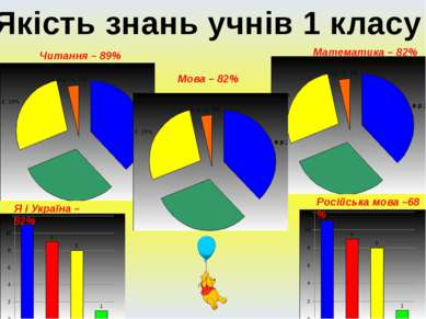 Якість знань учнів 1 класу Читання – 89% Мова – 82% Математика – 82% Я і Укра...