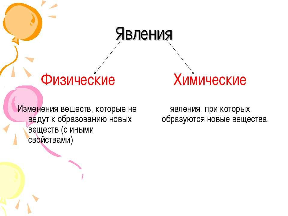 Явления Физические Изменения веществ, которые не ведут к образованию новых ве...