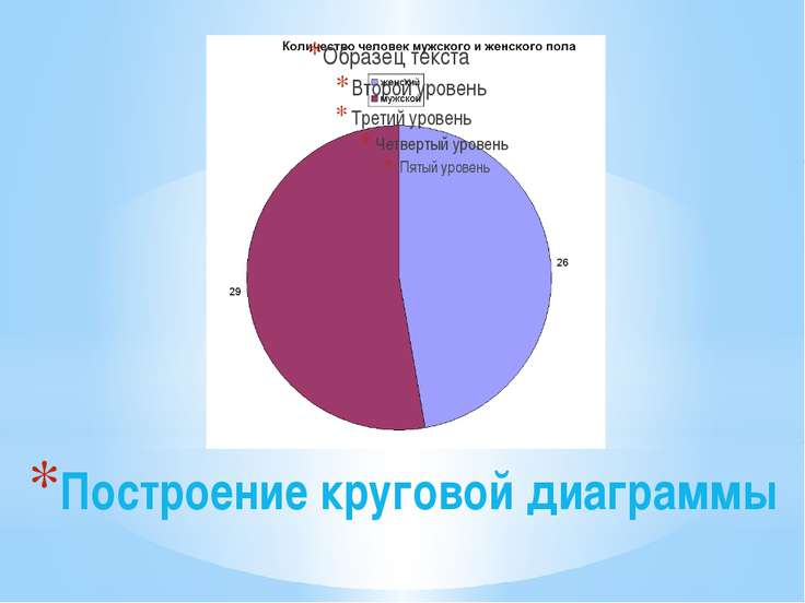 Построение круговой диаграммы