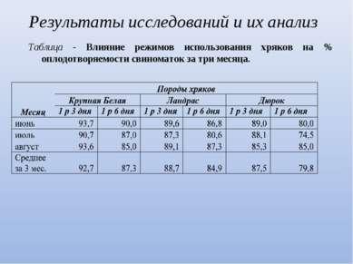 Результаты исследований и их анализ Таблица - Влияние режимов использования х...