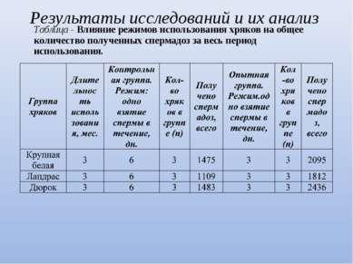 Таблица - Влияние режимов использования хряков на общее количество полученных...