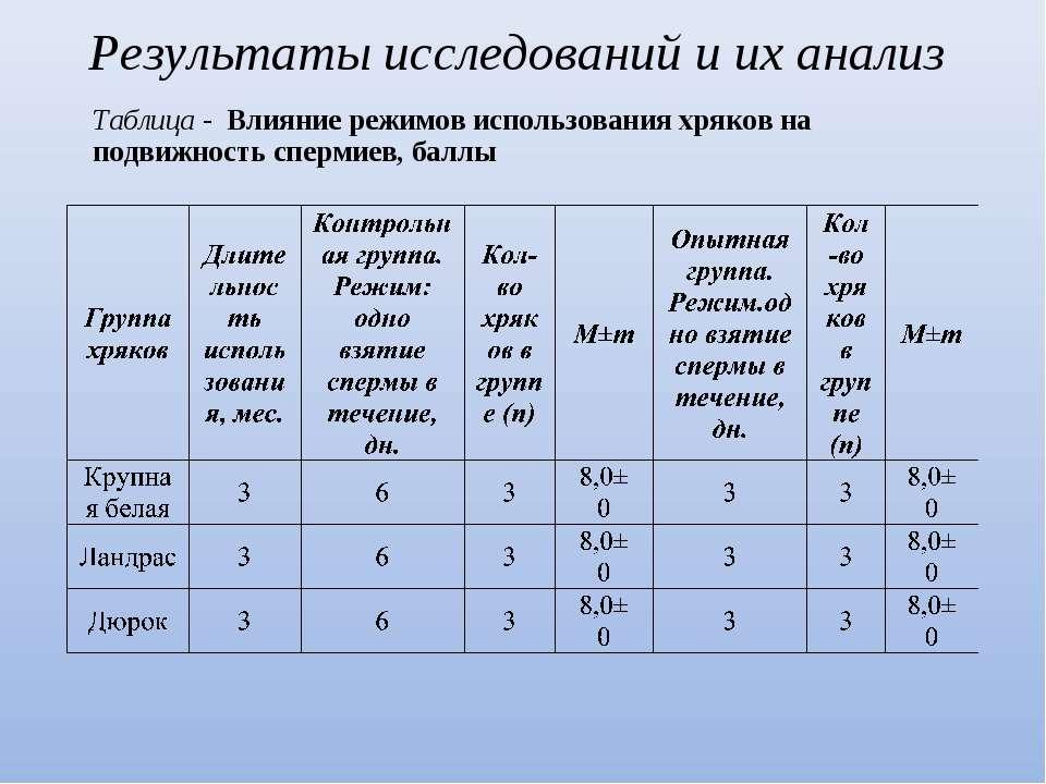 Таблица - Влияние режимов использования хряков на подвижность спермиев, баллы...