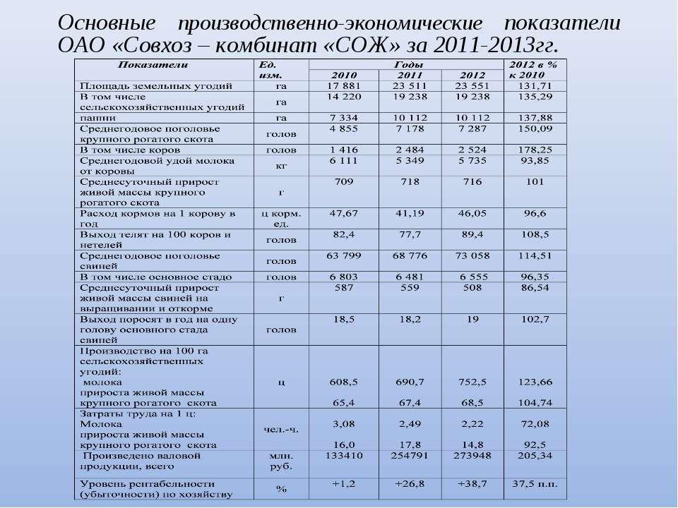 Основные производственно-экономические показатели ОАО «Совхоз – комбинат «СОЖ...