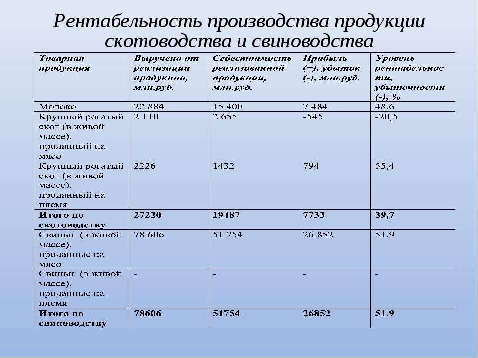 Рентабельность производства продукции скотоводства и свиноводства