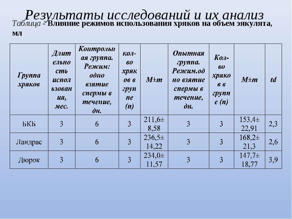 Таблица - Влияние режимов использования хряков на объем эякулята, мл Результа...