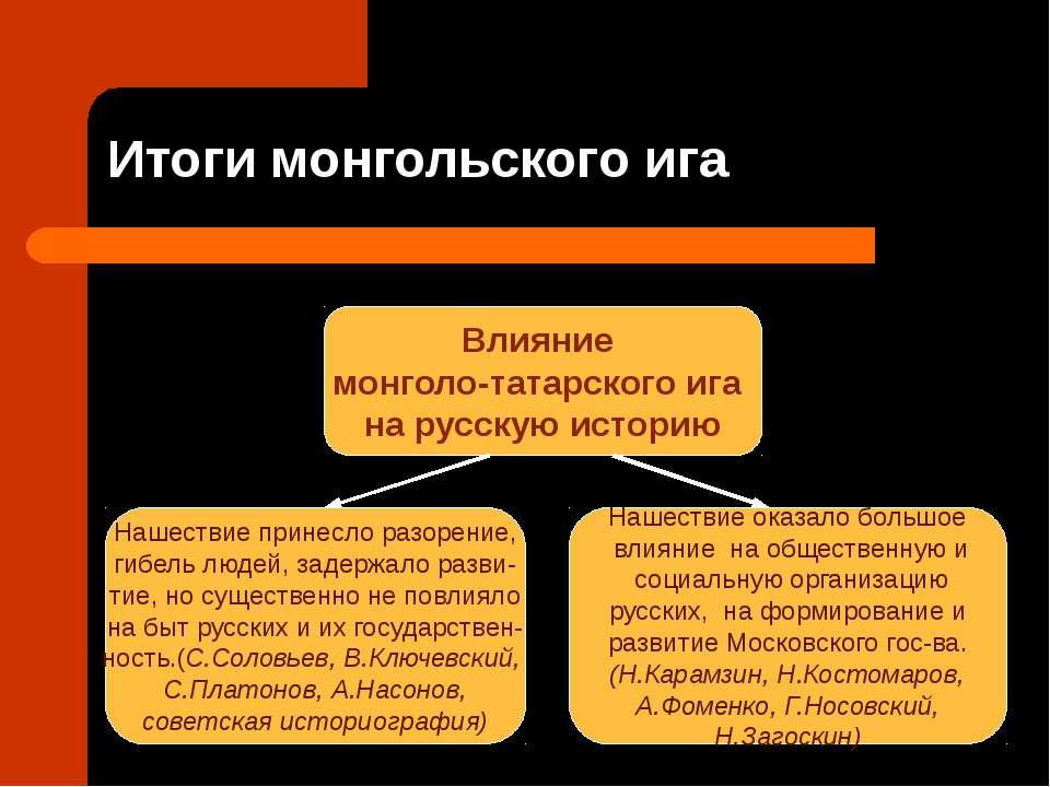 Итоги монгольского ига