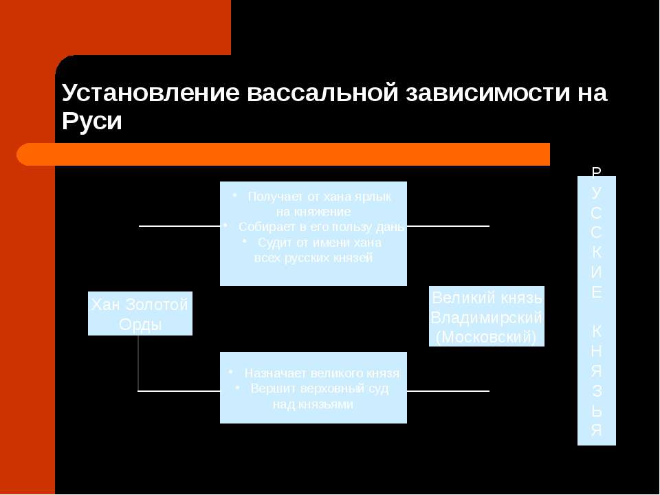Установление вассальной зависимости на Руси