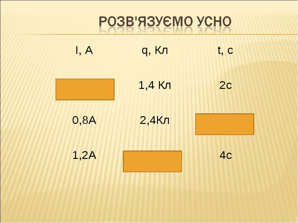 І, А q, Кл t, c 0,7А 1,4 Кл 2с 0,8А 2,4Кл 3с 1,2А 4,8Кл 4с