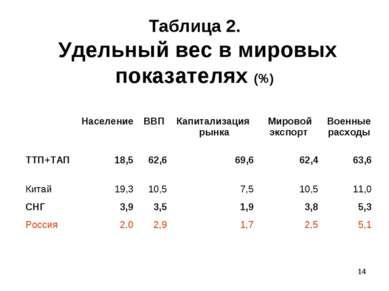 * Таблица 2. Удельный вес в мировых показателях (%) Население ВВП Капитализац...