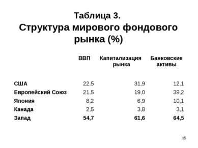 * Таблица 3. Структура мирового фондового рынка (%) ВВП Капитализация рынка Б...