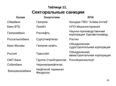 * Таблица 11. Секторальные санкции Банки Энергетика ВПК Сбербанк Газпром Конц...