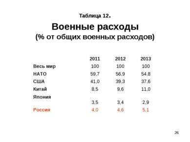 * Таблица 12. Военные расходы (% от общих военных расходов) 2011 2012 2013 Ве...